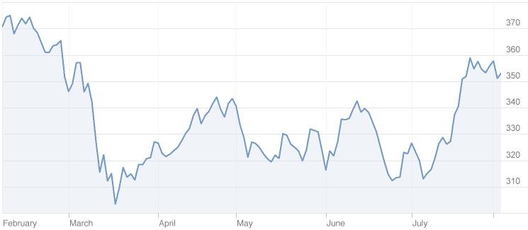 Goldman Sachs Stock Chart